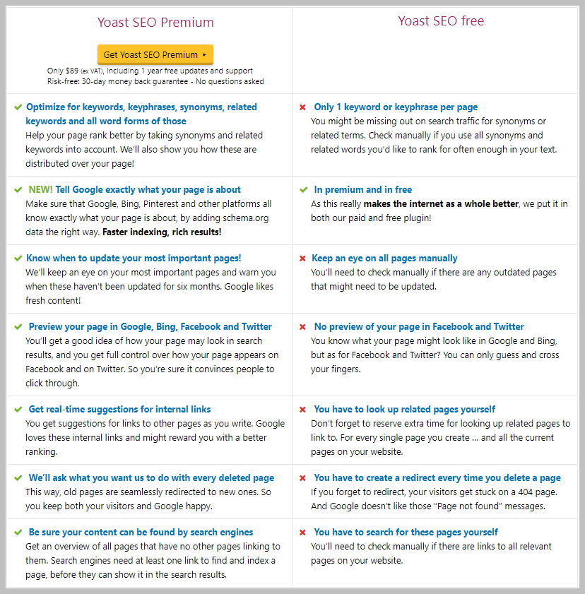 yoast-seo-vs-yoast-seo-premium